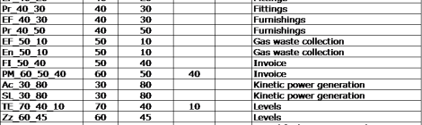 Uniclass 2015 Duplicate Codes